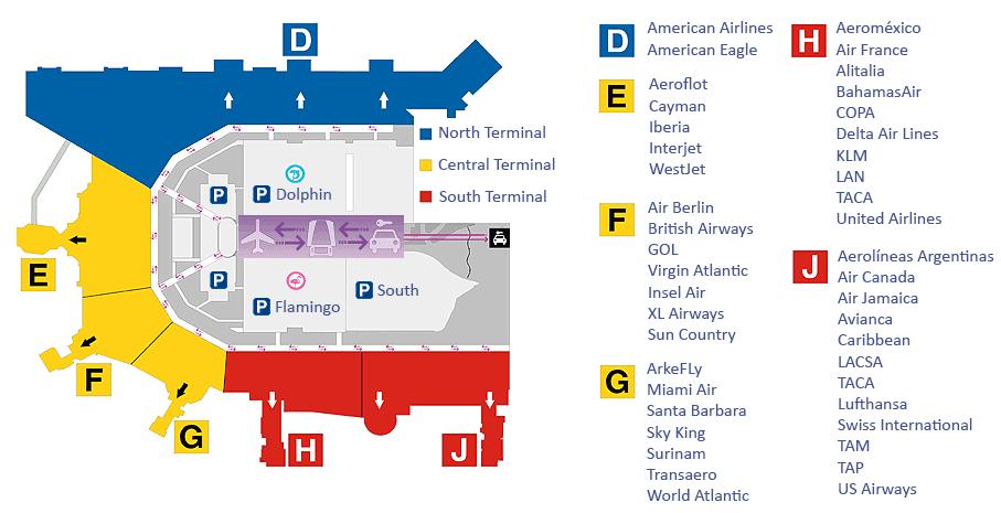 Servicio De Parking En El Aeropuerto Internacional De